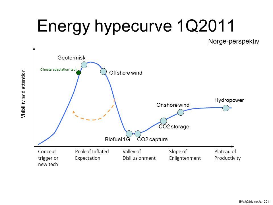Om bildet av 2020 : industri som tjener på bruk av grønn energi, varme og/eller kjøling.