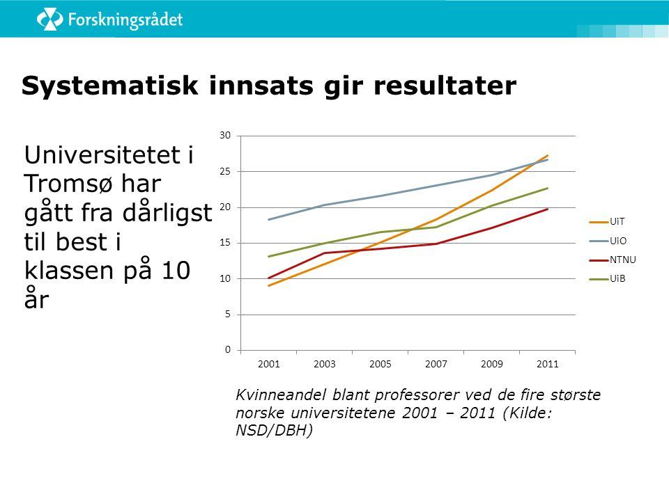 Systematisk innsats gir resultater Universitetet i Tromsø har gått fra dårligst til best i klassen på 10 år Kvinneandel blant professorer ved de fire