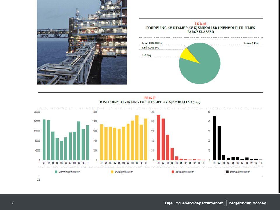 Olje- og energidepartementet | regjeringen.no/oed Norsk mal: Diagram Tips farger: OEDs fargepalett er lagt inn i malen og vil brukes automatisk i diagrammer og grafer 7