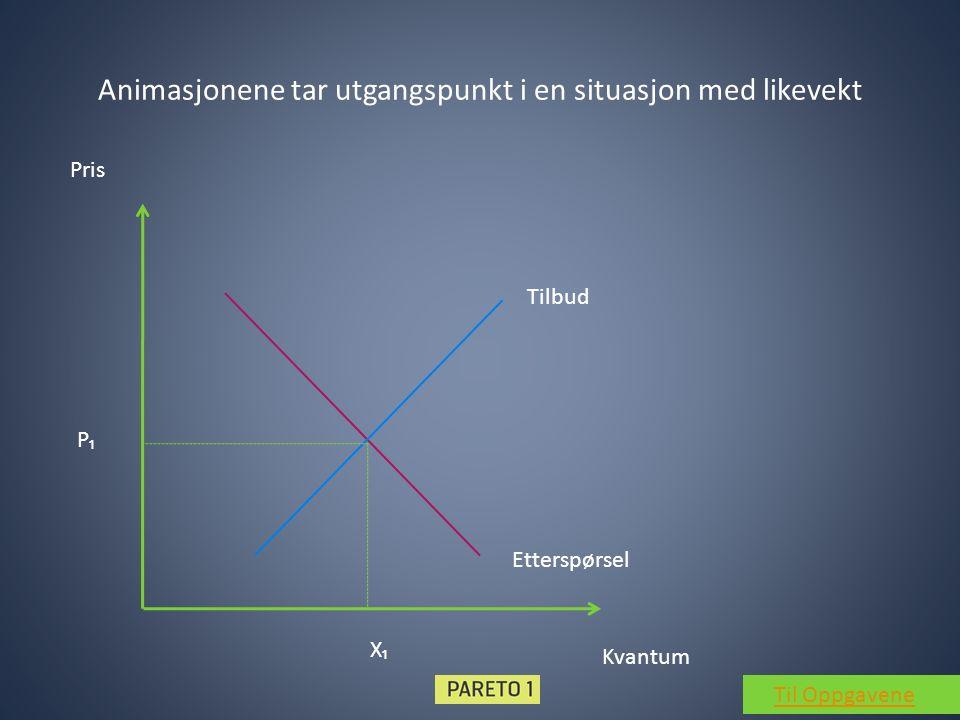 Animasjonene tar utgangspunkt i en situasjon med likevekt Tilbud Etterspørsel Kvantum Pris P₁ X₁ Til Oppgavene