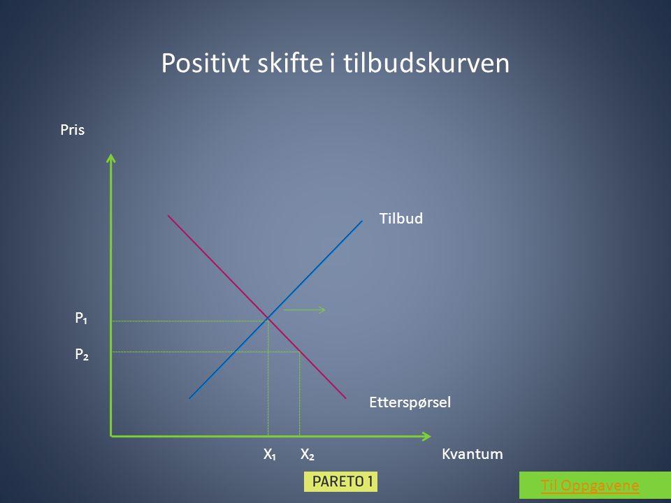 Positivt skifte i tilbudskurven Tilbud Etterspørsel Kvantum Pris P₁ X₁ P₂ X₂ Til Oppgavene
