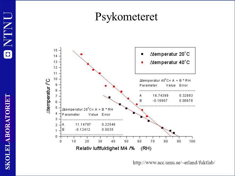 57 SKOLELABORATORIET Psykometeret http://www.acc.umu.se/~erland/fuktlab/