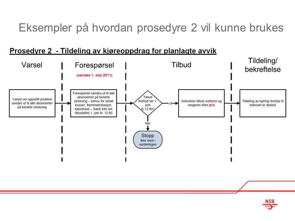 Eksempler på hvordan prosedyre 2 vil kunne brukes