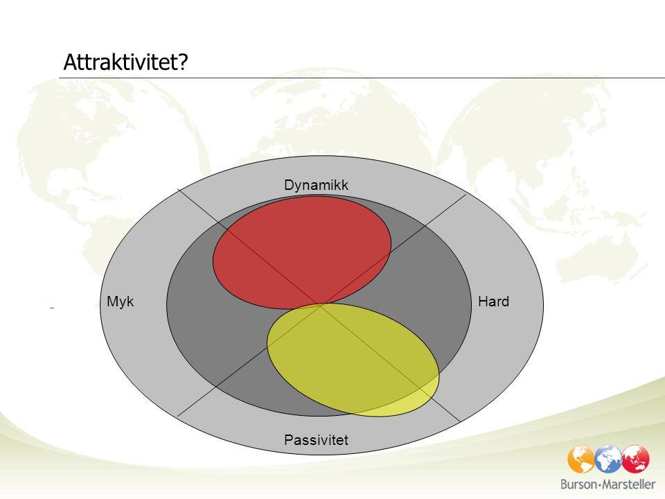 kompetanse Dynamikk Passivitet MykHard Attraktivitet