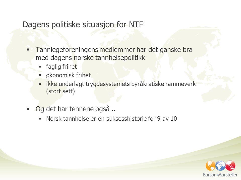 Dagens politiske situasjon for NTF  Tannlegeforeningens medlemmer har det ganske bra med dagens norske tannhelsepolitikk  faglig frihet  økonomisk frihet  ikke underlagt trygdesystemets byråkratiske rammeverk (stort sett)  Og det har tennene også..