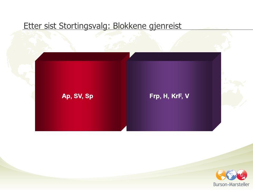 Etter sist Stortingsvalg: Blokkene gjenreist Ap, SV, SpFrp, H, KrF, V