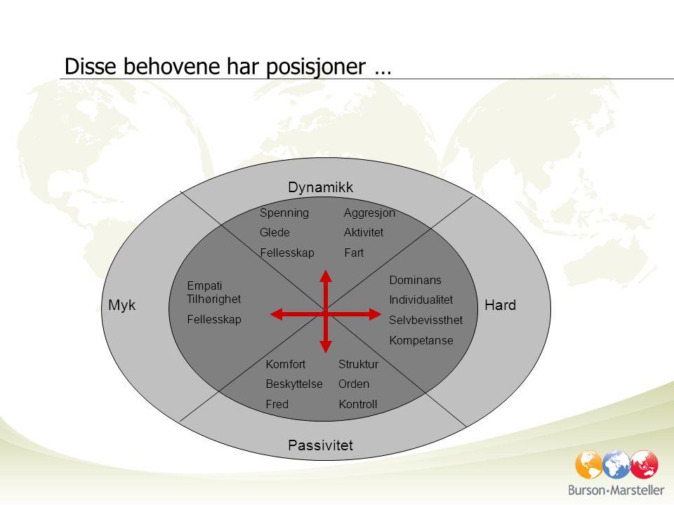 kompetanse Dynamikk Passivitet MykHard Hva er en posisjon.