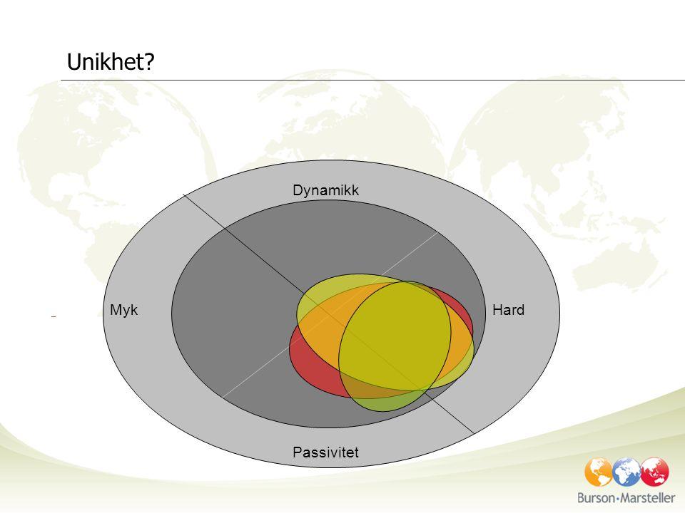 kompetanse Dynamikk Passivitet MykHard Attraktivitet?