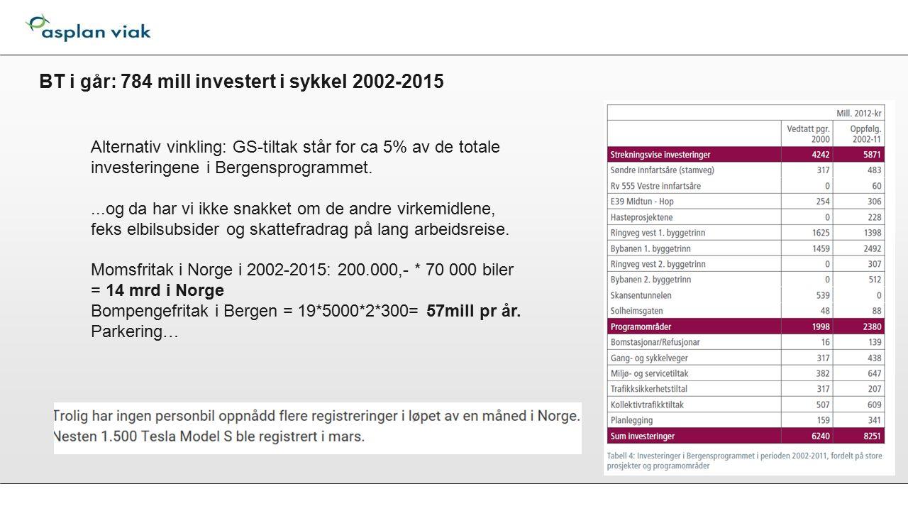 BT i går: 784 mill investert i sykkel 2002-2015 Alternativ vinkling: GS-tiltak står for ca 5% av de totale investeringene i Bergensprogrammet....og da har vi ikke snakket om de andre virkemidlene, feks elbilsubsider og skattefradrag på lang arbeidsreise.