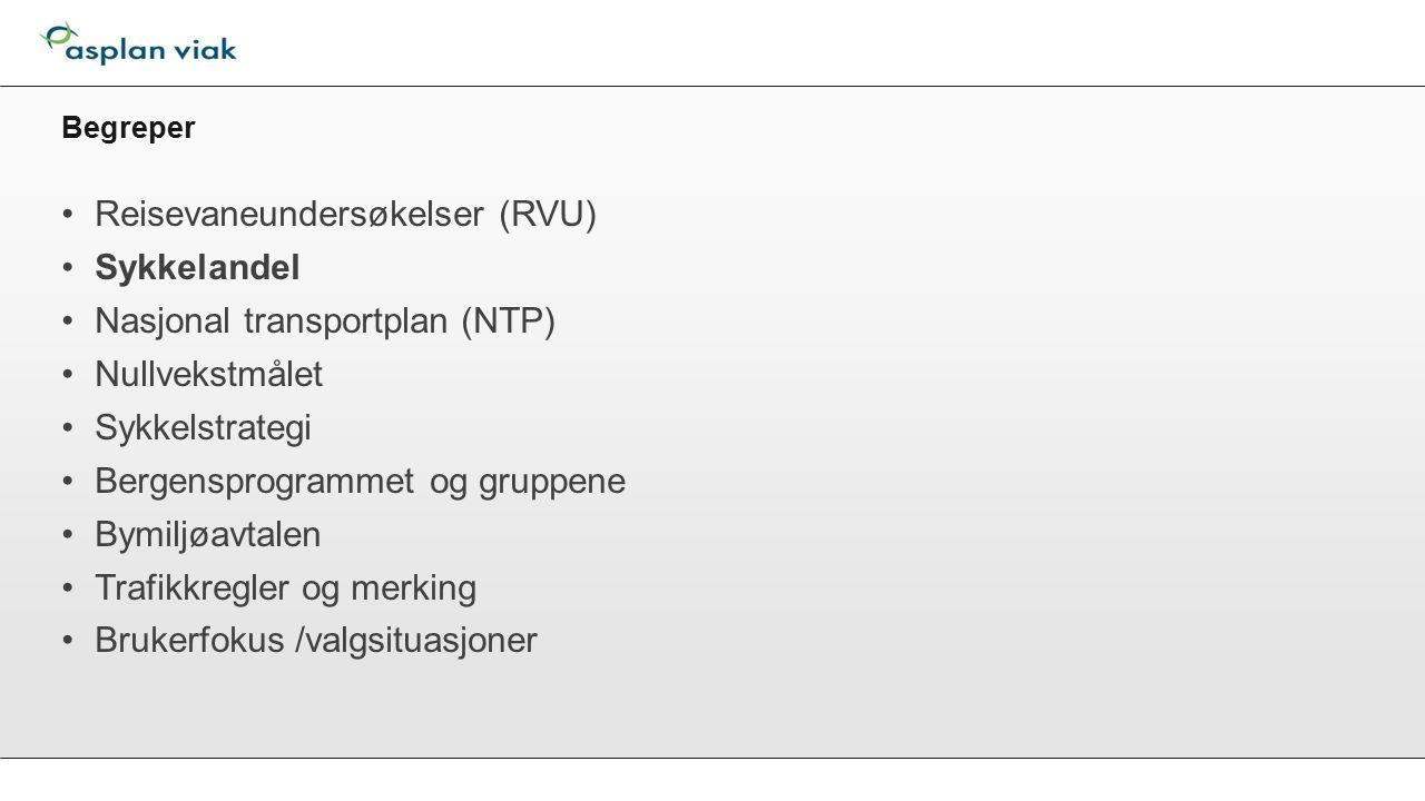 Begreper Reisevaneundersøkelser (RVU) Sykkelandel Nasjonal transportplan (NTP) Nullvekstmålet Sykkelstrategi Bergensprogrammet og gruppene Bymiljøavtalen Trafikkregler og merking Brukerfokus /valgsituasjoner