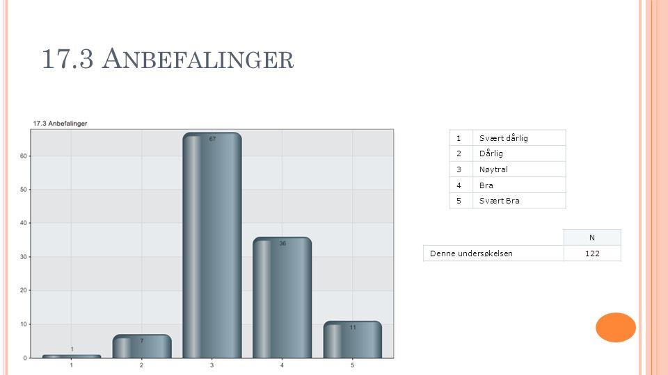 17.3 A NBEFALINGER 1Svært dårlig 2Dårlig 3Nøytral 4Bra 5Svært Bra N Denne undersøkelsen122