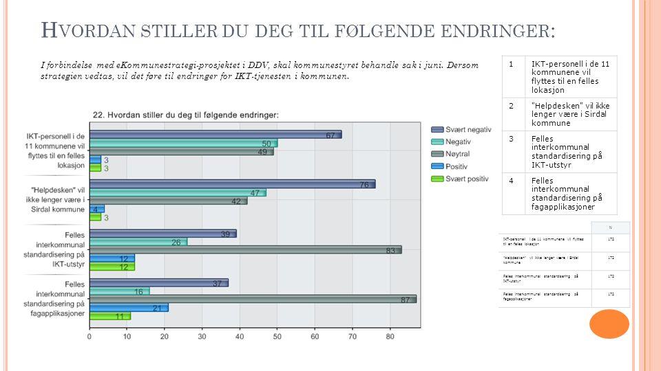 H VORDAN STILLER DU DEG TIL FØLGENDE ENDRINGER : I forbindelse med eKommunestrategi-prosjektet i DDV, skal kommunestyret behandle sak i juni.