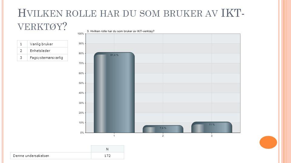 H VILKEN ROLLE HAR DU SOM BRUKER AV IKT- VERKTØY .