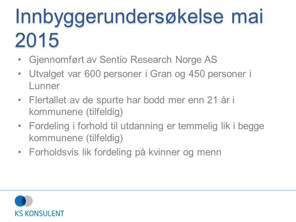 Innbyggerundersøkelse mai 2015 Gjennomført av Sentio Research Norge AS Utvalget var 600 personer i Gran og 450 personer i Lunner Flertallet av de spurte har bodd mer enn 21 år i kommunene (tilfeldig) Fordeling i forhold til utdanning er temmelig lik i begge kommunene (tilfeldig) Forholdsvis lik fordeling på kvinner og menn