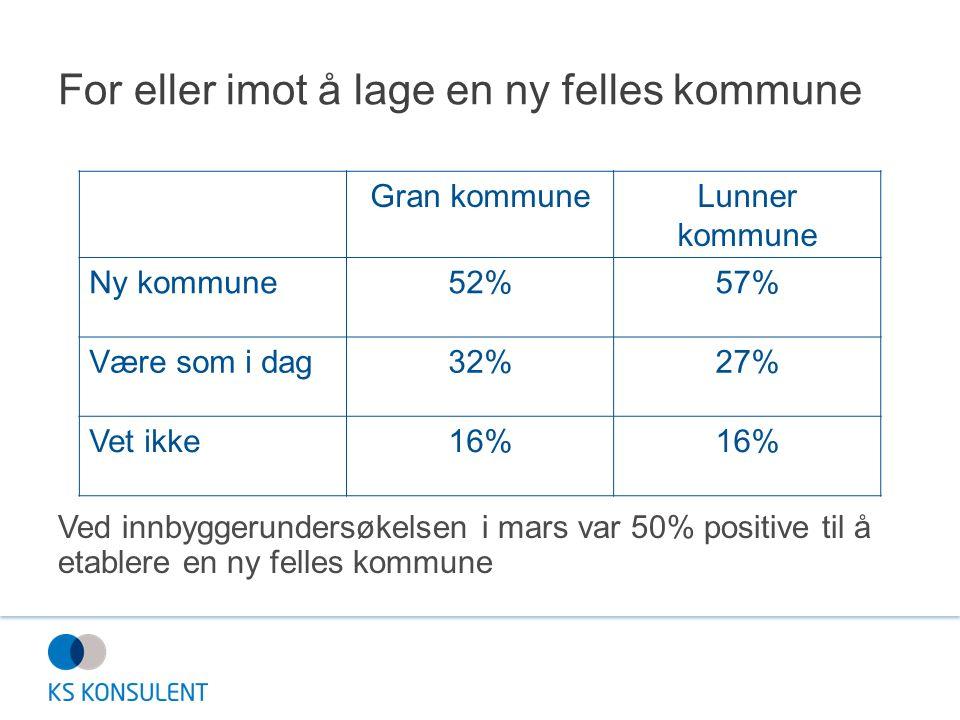 For eller imot å lage en ny felles kommune Ved innbyggerundersøkelsen i mars var 50% positive til å etablere en ny felles kommune Gran kommuneLunner k