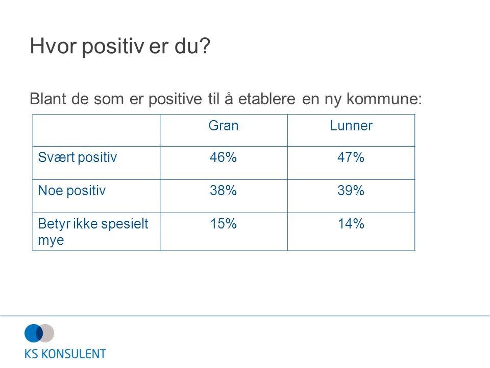 Hvor positiv er du? Blant de som er positive til å etablere en ny kommune: GranLunner Svært positiv46%47% Noe positiv38%39% Betyr ikke spesielt mye 15