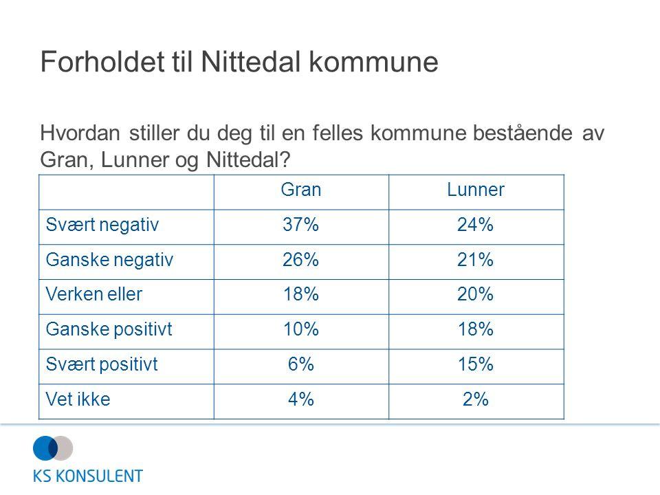 Forholdet til Nittedal kommune Hvordan stiller du deg til en felles kommune bestående av Gran, Lunner og Nittedal? GranLunner Svært negativ37%24% Gans