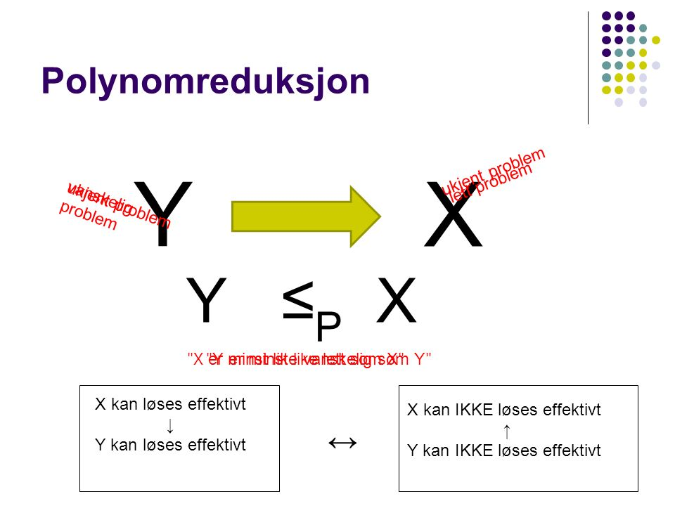 Polynomreduksjon Y X ukjent problem YX ≤P≤P X kan løses effektivt ↓ Y kan løses effektivt X kan IKKE løses effektivt ↑ Y kan IKKE løses effektivt ↔ ukjent problem vanskelig problem lett problem Y er minst like lett som X X er minst like vanskelig som Y