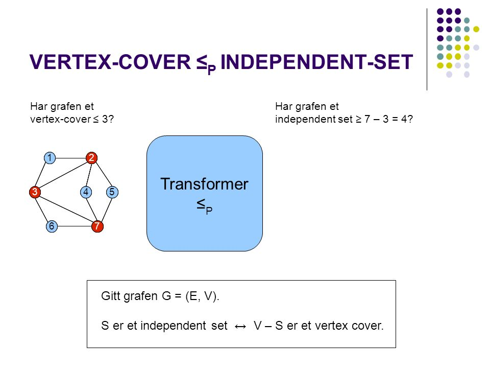 VERTEX-COVER ≤ P INDEPENDENT-SET Transformer ≤ P Har grafen et independent set ≥ 7 – 3 = 4.