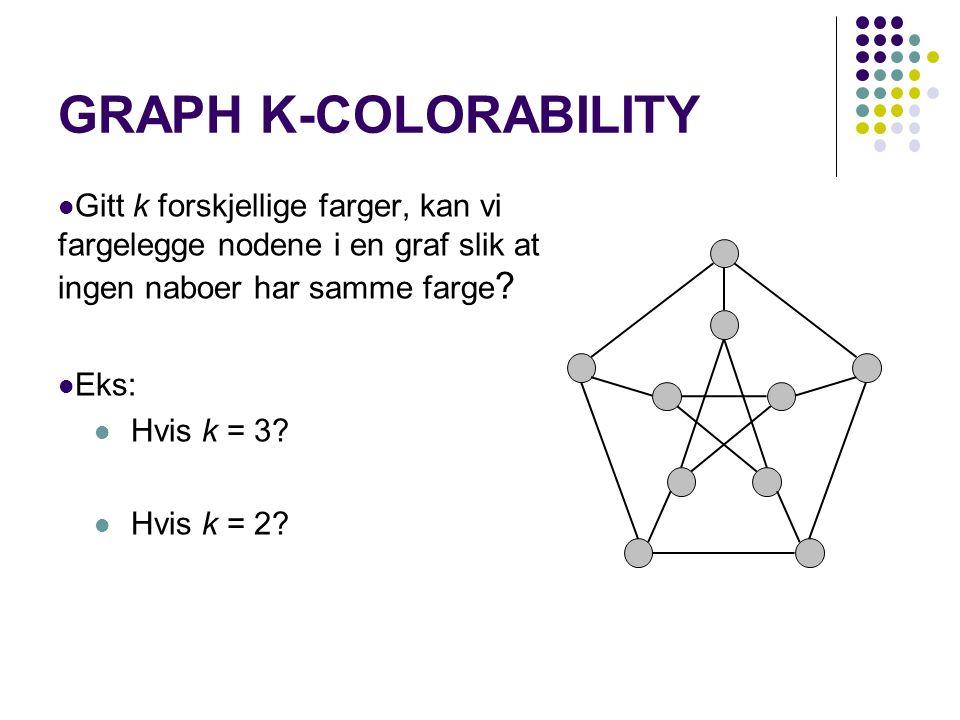 GRAPH K-COLORABILITY Gitt k forskjellige farger, kan vi fargelegge nodene i en graf slik at ingen naboer har samme farge .