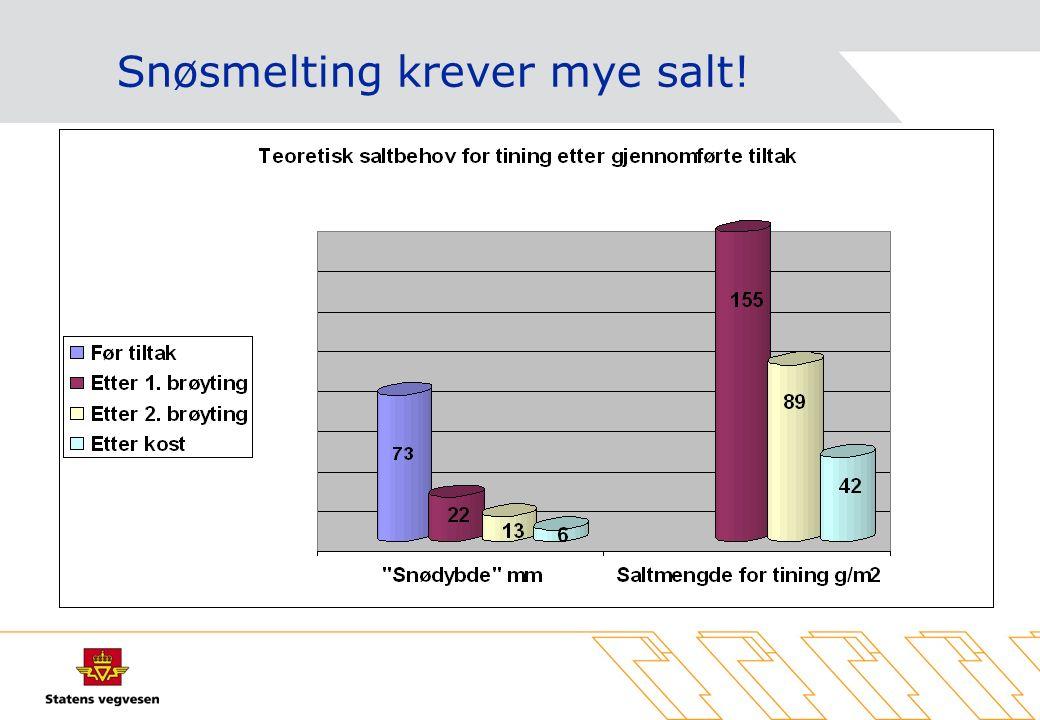 Høyt saltforbruk er kostbart