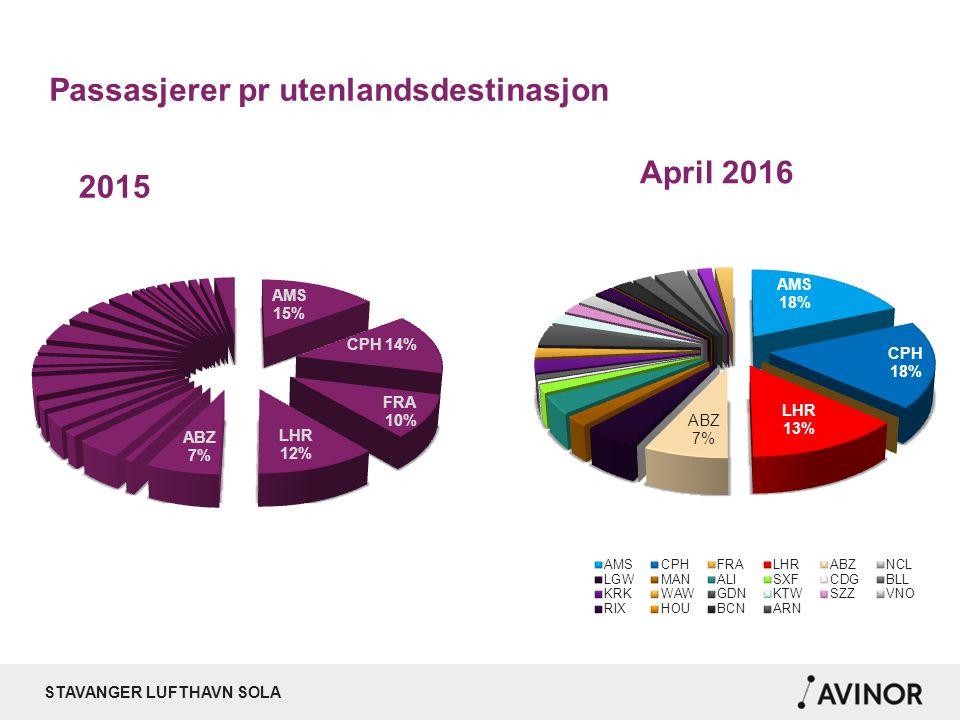 STAVANGER LUFTHAVN SOLA Passasjerer pr utenlandsdestinasjon April 2016 2015