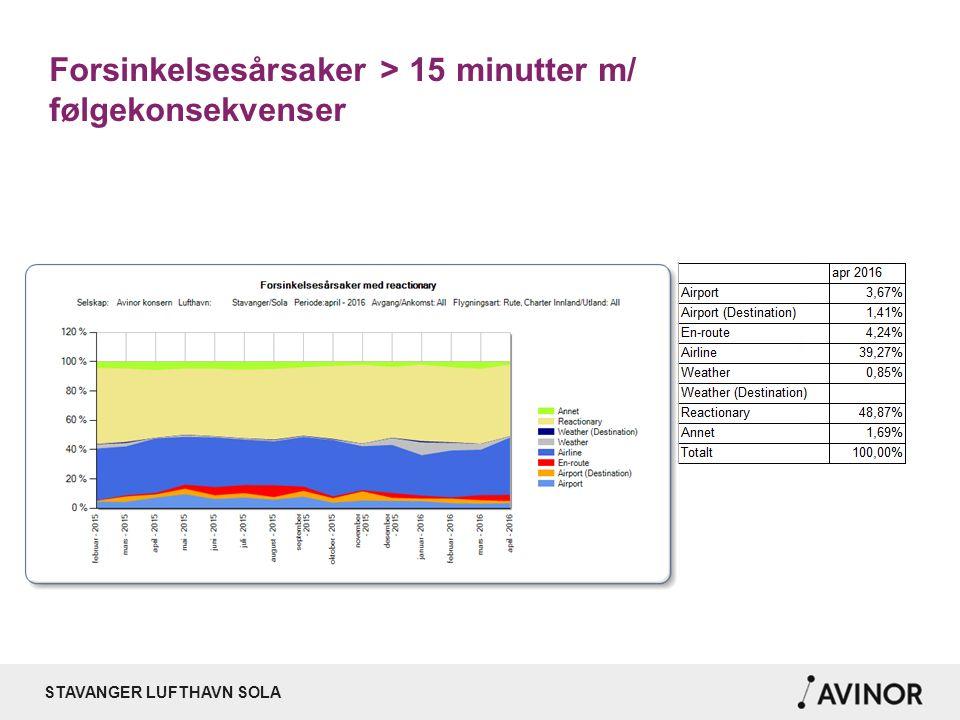 STAVANGER LUFTHAVN SOLA Forsinkelsesårsaker > 15 minutter m/ følgekonsekvenser