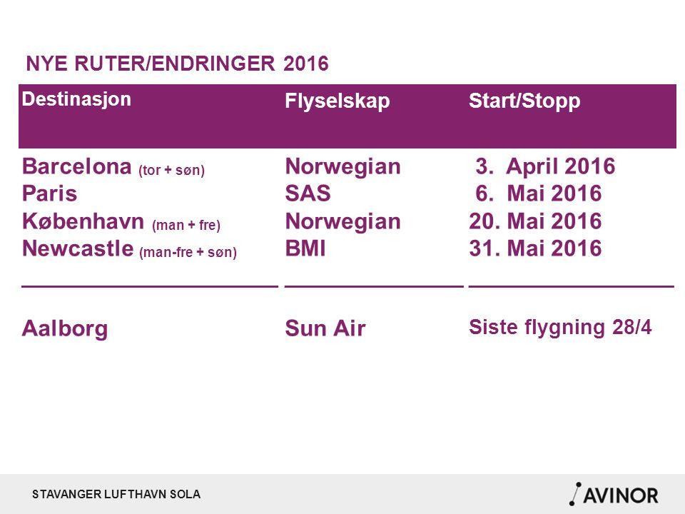 STAVANGER LUFTHAVN SOLA NYE RUTER/ENDRINGER 2016 Destinasjon FlyselskapStart/Stopp Barcelona (tor + søn) Paris København (man + fre) Newcastle (man-fre + søn) ____________________ Aalborg Norwegian SAS Norwegian BMI ______________ Sun Air 3.