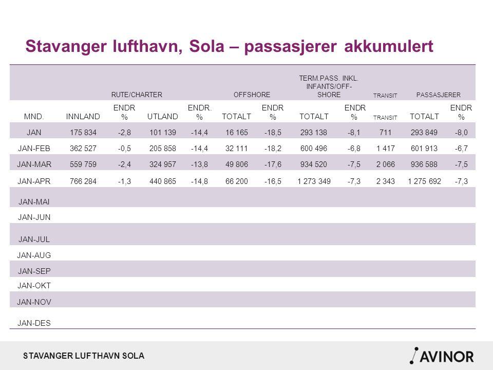 STAVANGER LUFTHAVN SOLA Stavanger lufthavn, Sola – passasjerer akkumulert RUTE/CHARTEROFFSHORE TERM.PASS. INKL. INFANTS/OFF- SHORE TRANSIT PASSASJERER