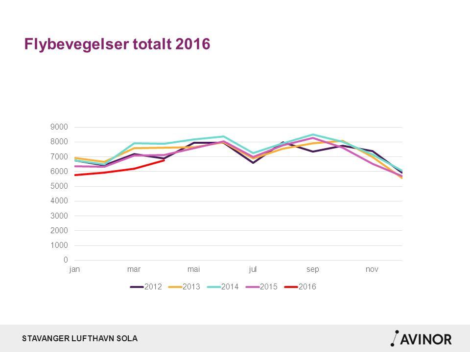 STAVANGER LUFTHAVN SOLA Passasjerer totalt – SVG, BGO og TRD 2016