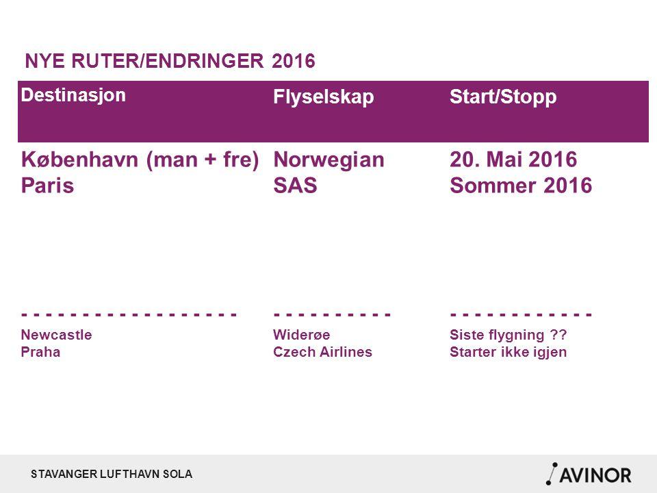STAVANGER LUFTHAVN SOLA Passasjerer pr utenlandsdestinasjon – desember 2015
