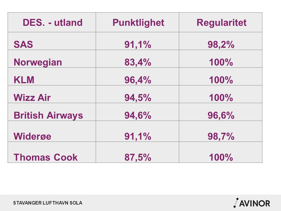 STAVANGER LUFTHAVN SOLA DES. - utlandPunktlighetRegularitet SAS91,1%98,2% Norwegian83,4%100% KLM96,4%100% Wizz Air94,5%100% British Airways94,6%96,6%