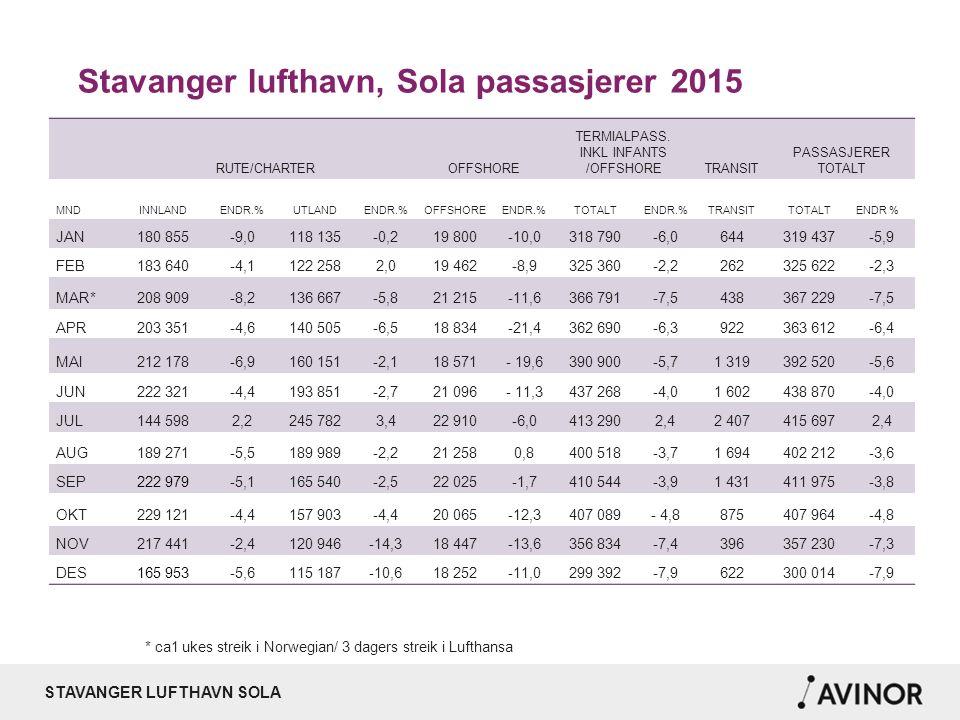 STAVANGER LUFTHAVN SOLA Topp 10 utenlands destinasjoner 2015/2014