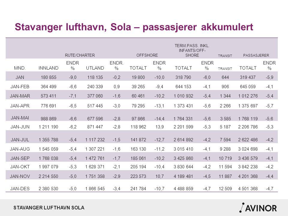 STAVANGER LUFTHAVN SOLA Passasjerer rute innland