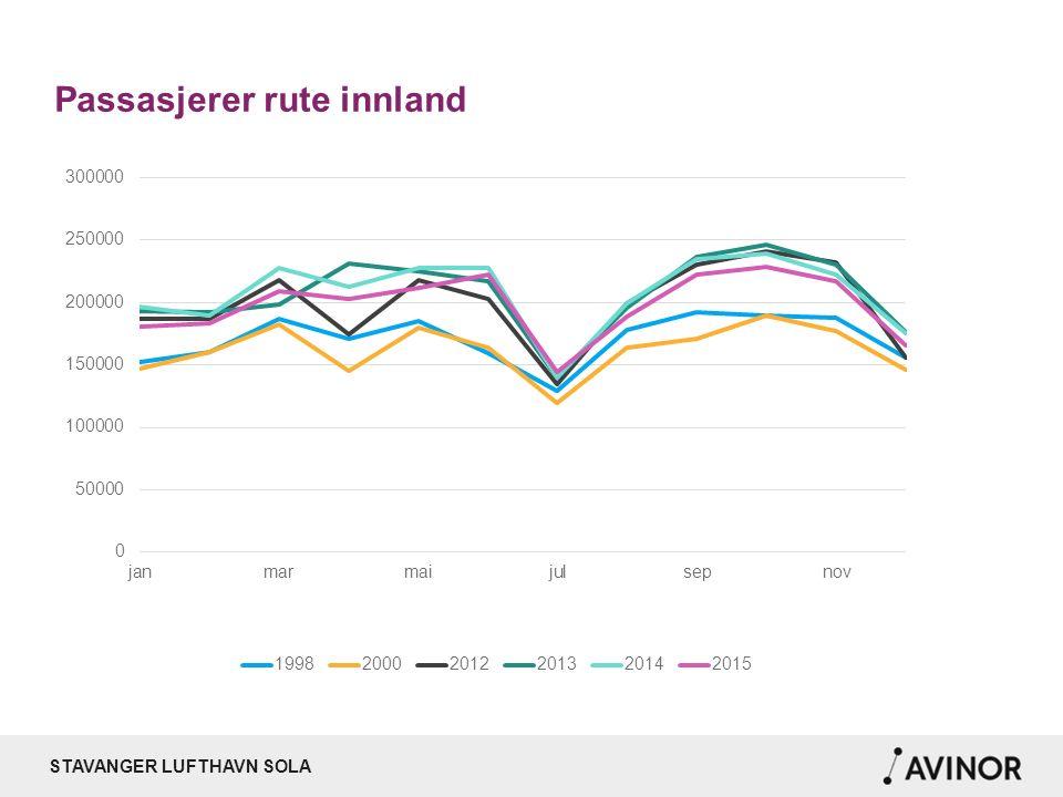 STAVANGER LUFTHAVN SOLA Passasjerer utland, fordelt på selskap des. 2015