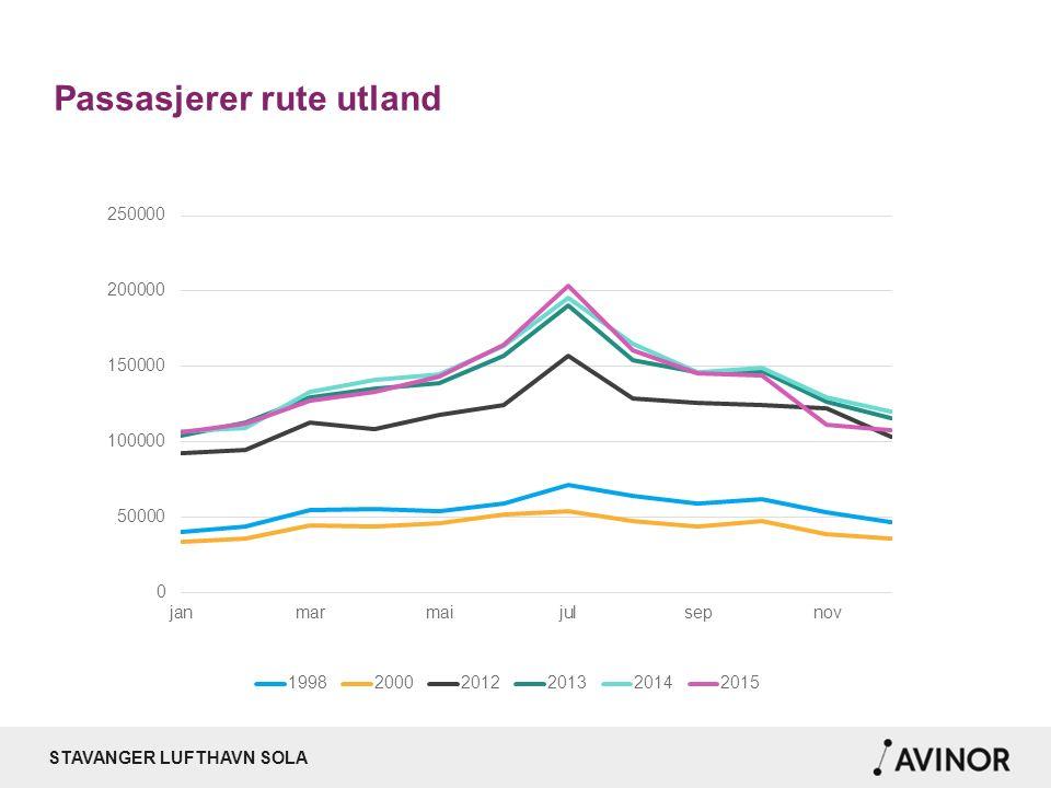 STAVANGER LUFTHAVN SOLA Passasjerer utland fordelt på selskap 2015