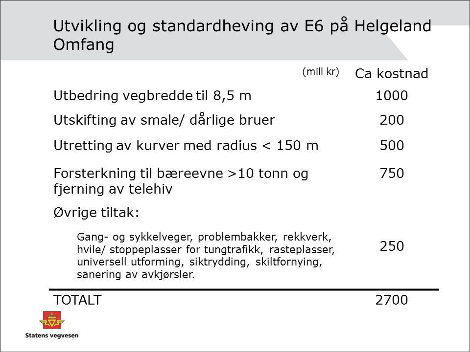 Utvikling og standardheving av E6 på Helgeland Omfang (mill kr) Ca kostnad Utbedring vegbredde til 8,5 m1000 Utskifting av smale/ dårlige bruer200 Utretting av kurver med radius < 150 m500 Forsterkning til bæreevne >10 tonn og fjerning av telehiv 750 Øvrige tiltak: Gang- og sykkelveger, problembakker, rekkverk, hvile/ stoppeplasser for tungtrafikk, rasteplasser, universell utforming, siktrydding, skiltfornying, sanering av avkjørsler.