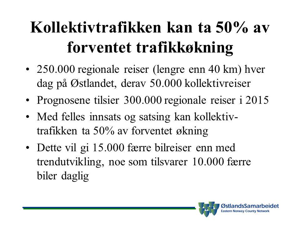 Kollektivtrafikken kan ta 50% av forventet trafikkøkning 250.000 regionale reiser (lengre enn 40 km) hver dag på Østlandet, derav 50.000 kollektivreiser Prognosene tilsier 300.000 regionale reiser i 2015 Med felles innsats og satsing kan kollektiv- trafikken ta 50% av forventet økning Dette vil gi 15.000 færre bilreiser enn med trendutvikling, noe som tilsvarer 10.000 færre biler daglig