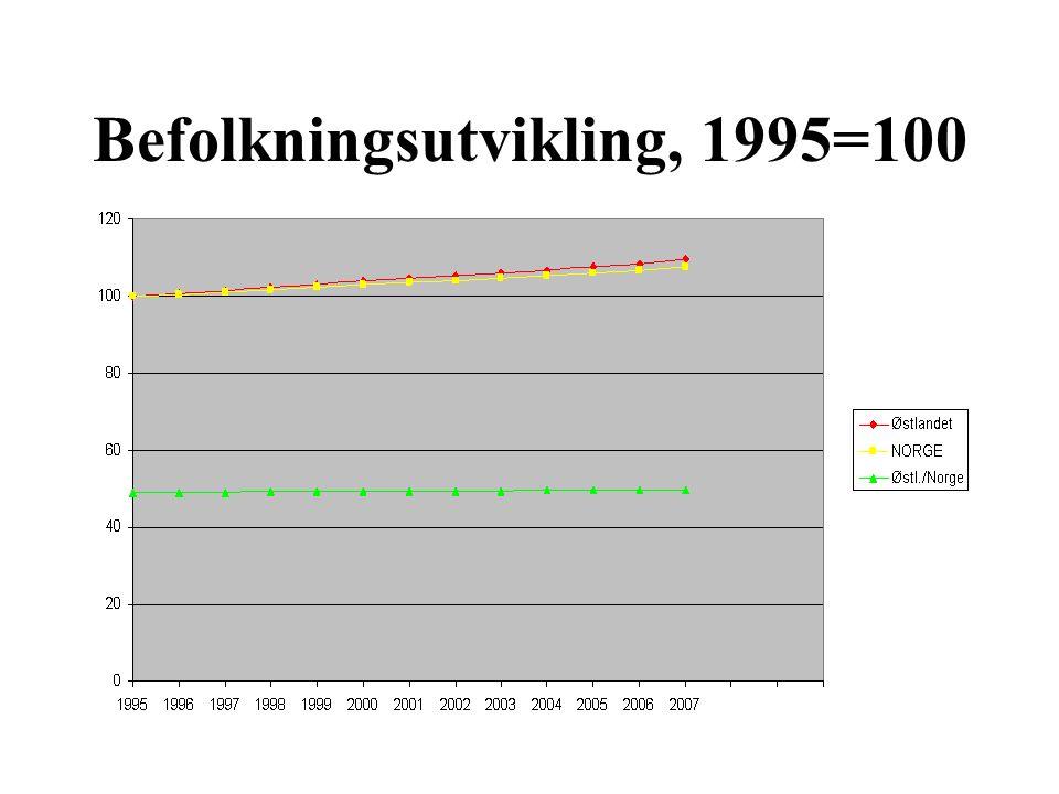 Befolkningsutvikling, 1995=100