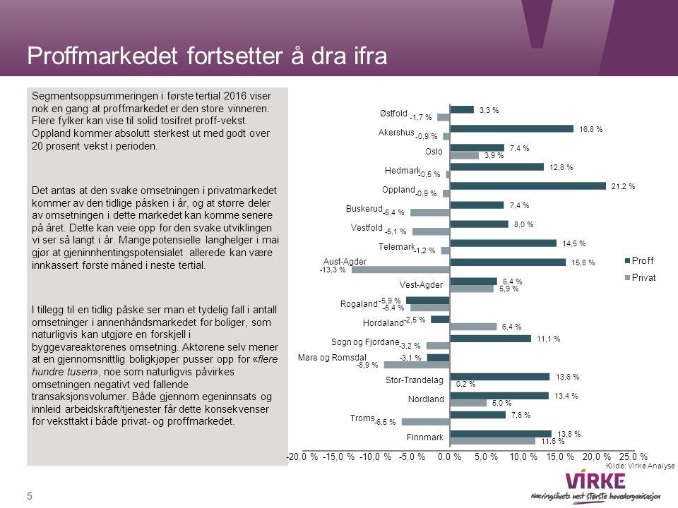 Proffmarkedet fortsetter å dra ifra Segmentsoppsummeringen i første tertial 2016 viser nok en gang at proffmarkedet er den store vinneren.