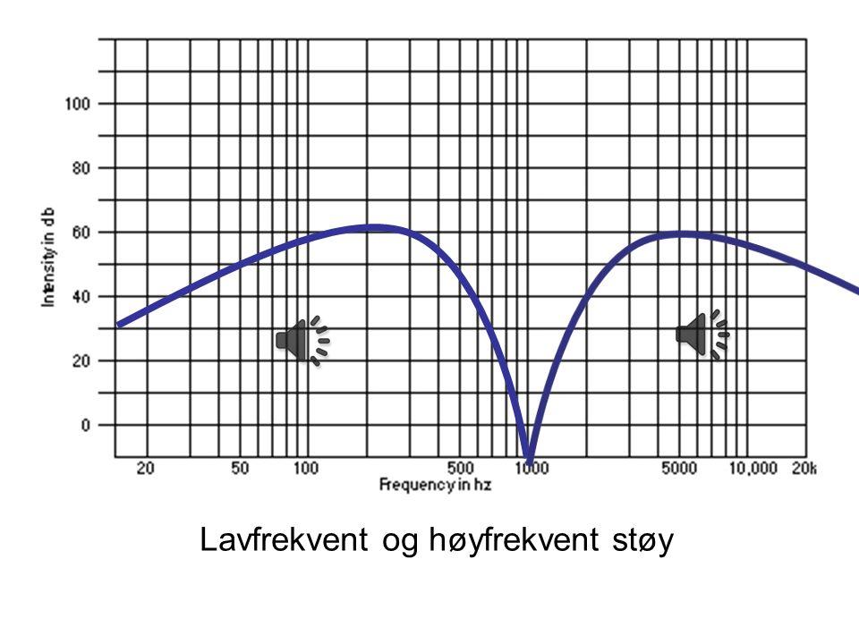 Litt signalteori (og –praksis) Støy ( sus ) - Lavfrekvent - Høyfrekvent - Båndbegrenset