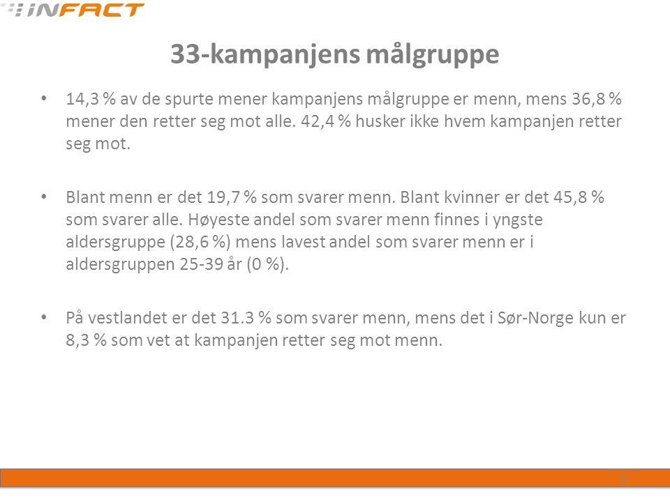 33-kampanjens målgruppe 14,3 % av de spurte mener kampanjens målgruppe er menn, mens 36,8 % mener den retter seg mot alle.