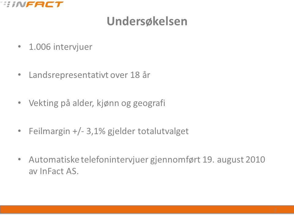 Undersøkelsen 1.006 intervjuer Landsrepresentativt over 18 år Vekting på alder, kjønn og geografi Feilmargin +/- 3,1% gjelder totalutvalget Automatiske telefonintervjuer gjennomført 19.