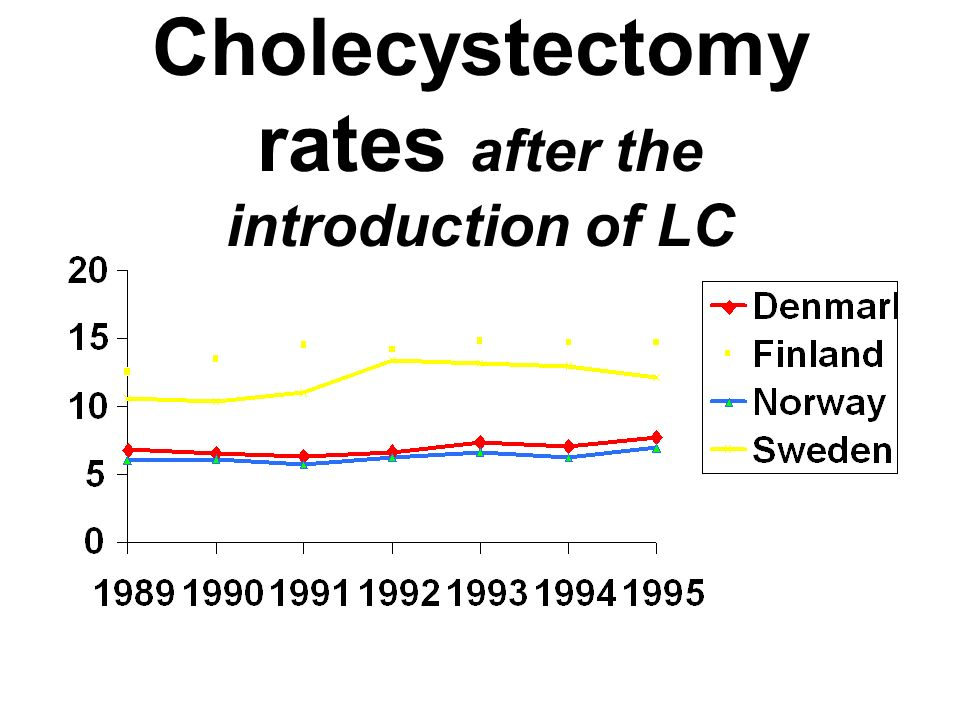 Cholecystectomy rates after the introduction of LC