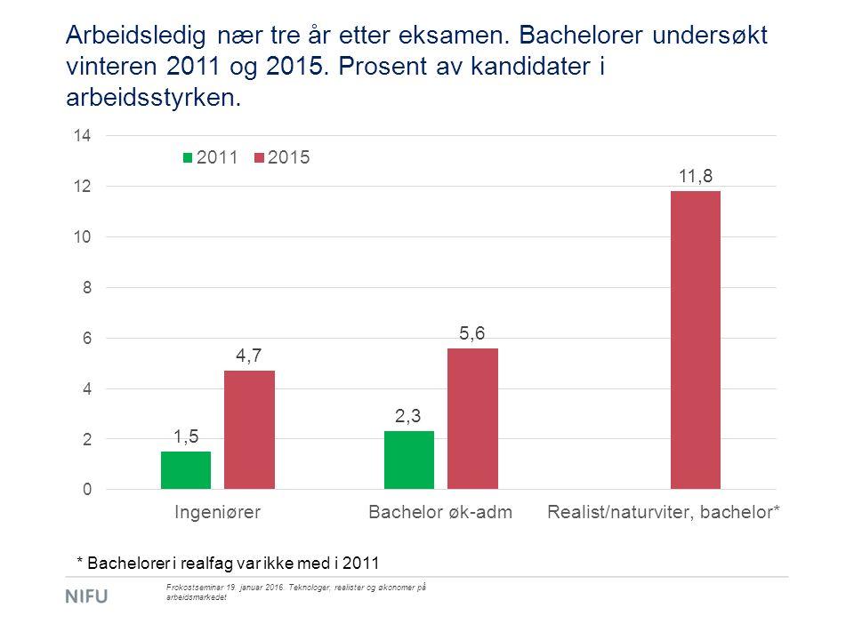 Arbeidsledig nær tre år etter eksamen. Bachelorer undersøkt vinteren 2011 og 2015.