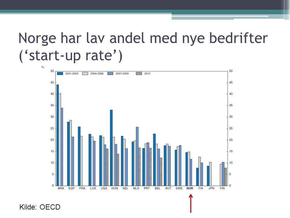 Norge har lav andel med nye bedrifter ('start-up rate') Kilde: OECD