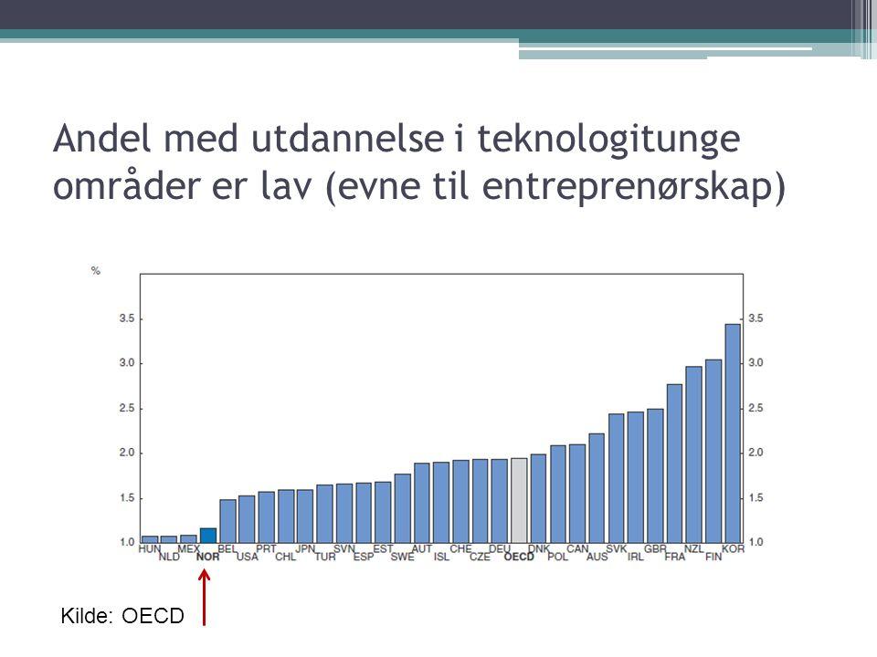 Andel med utdannelse i teknologitunge områder er lav (evne til entreprenørskap) Kilde: OECD