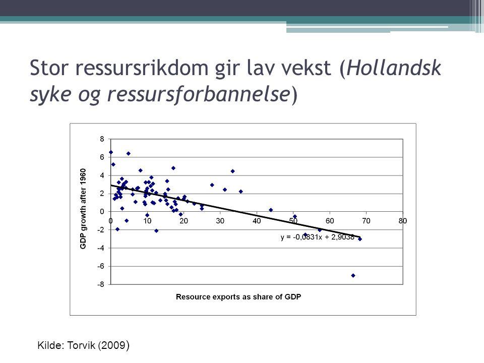 Stor ressursrikdom gir lav vekst (Hollandsk syke og ressursforbannelse) Kilde: Torvik (2009 )