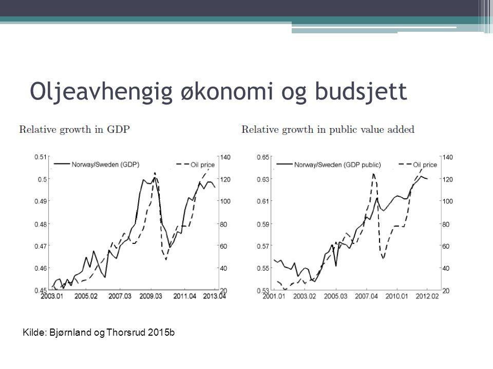 Oljeavhengig økonomi og budsjett Kilde: Bjørnland og Thorsrud 2015b