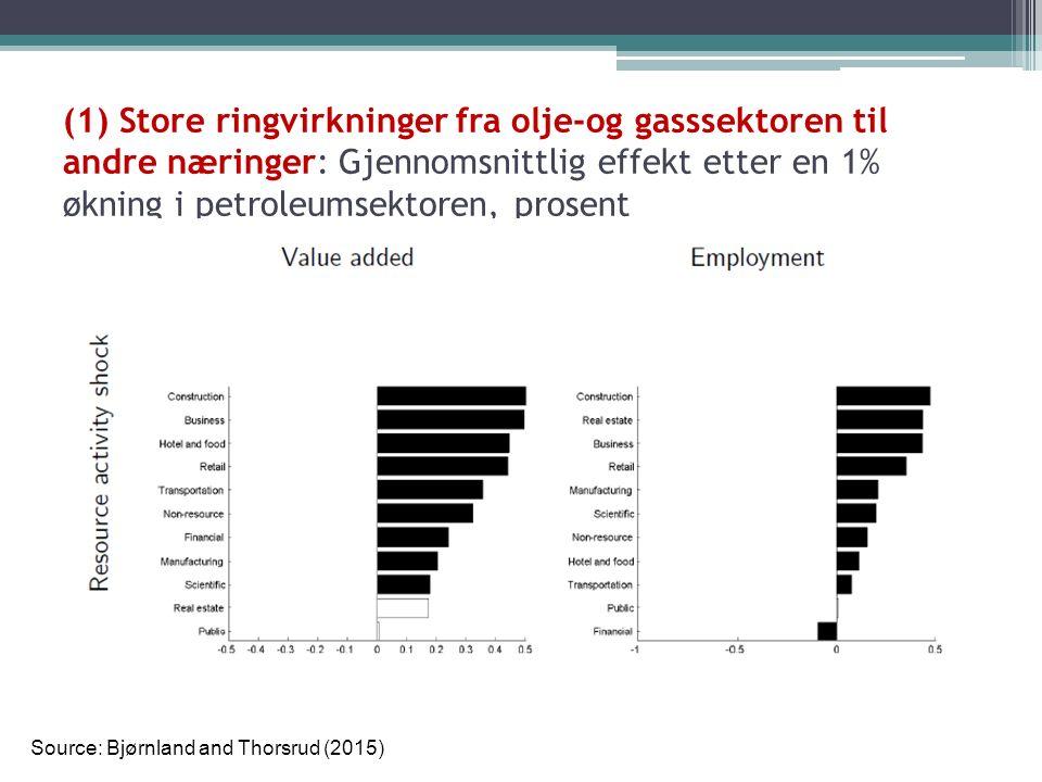 (1) Store ringvirkninger fra olje-og gasssektoren til andre næringer: Gjennomsnittlig effekt etter en 1% økning i petroleumsektoren, prosent Source: Bjørnland and Thorsrud (2015)